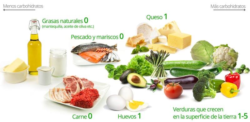 dieta cetogenica para quedar embarazada